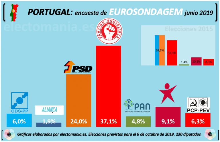 Portugal: el partido socialista busca gobernar sin ataduras tras las elecciones de octubre