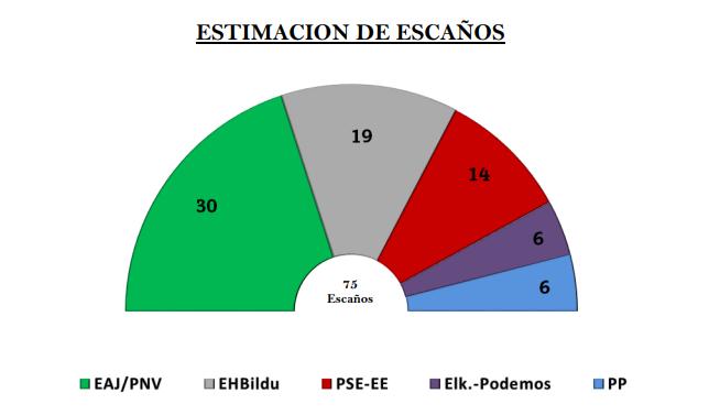 Euskobarómetro: el PNV se consolida como primer partido vasco