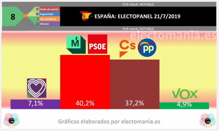 EP (21J): máxima polarización en un duelo 'España Suma' vs PSOE+Errejón