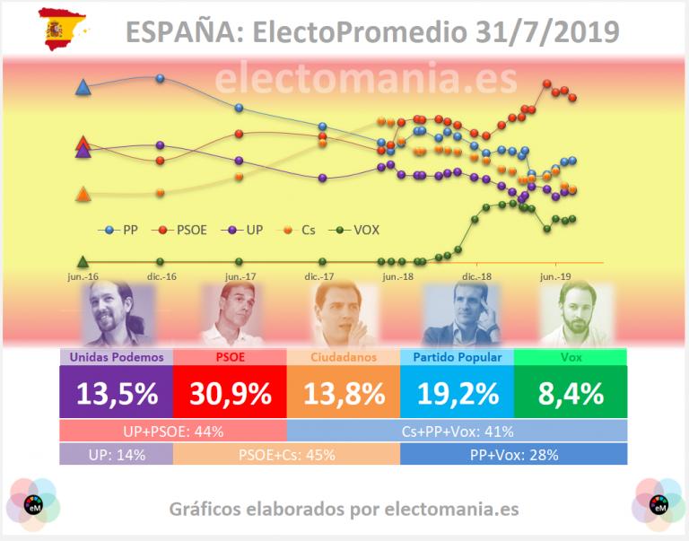 Electopromedio (31J): el PSOE puede estar empezando a bajar
