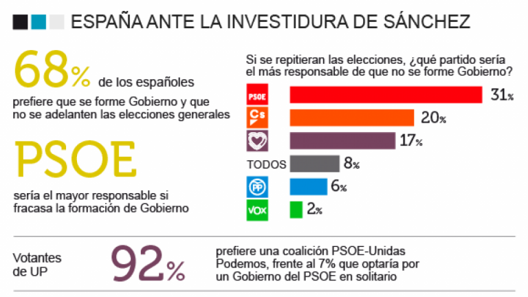 Metroscopia: los españoles creen que de repetirse las elecciones, sería culpa del PSOE, seguido por Cs