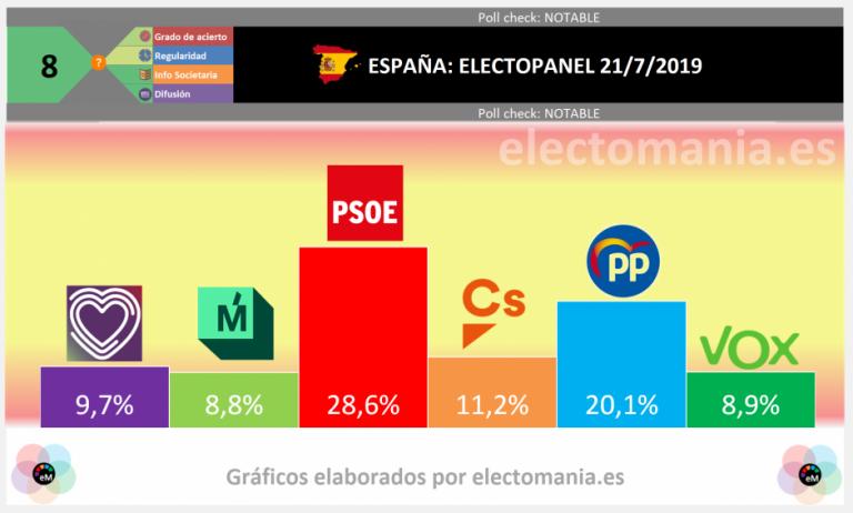 EP (21J): Errejón empataría con Vox, pero no lograría superar a Unidas Podemos