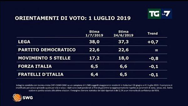 Italia: la Liga alcanza el 38%, su máximo histórico, en los sondeos