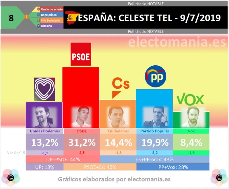 Celeste Tel: unas nuevas elecciones no alterarían los bloques pero subiría la abstención