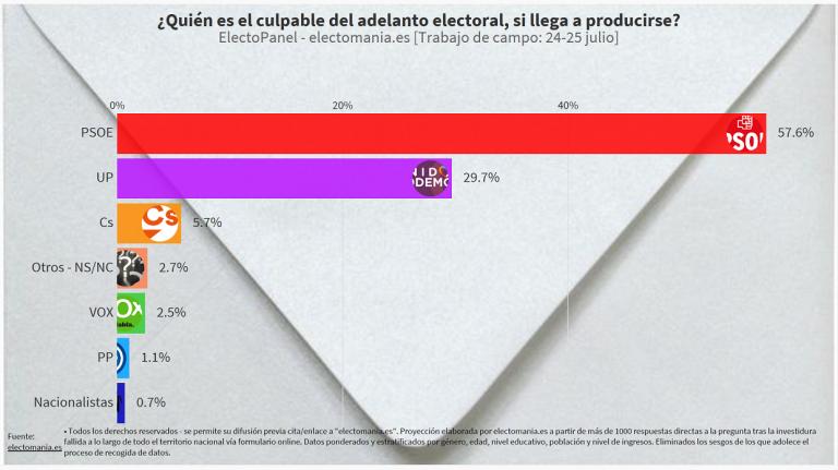 ElectoPanel especial (25J): los españoles señalan al PSOE como culpable de un adelanto electoral (incluyendo el 31% de su electorado)
