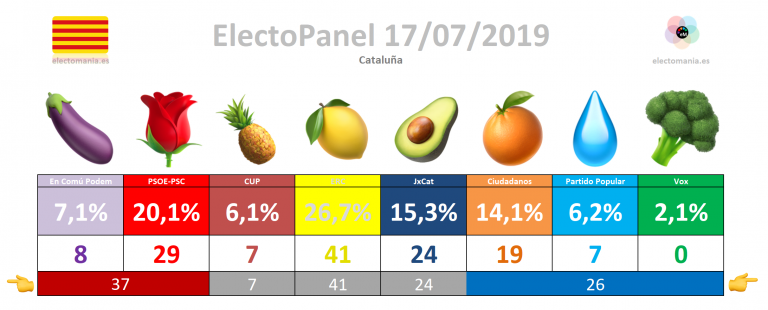 ElectoPanel Cataluña (17J): ERC domina, caída de Ciudadanos