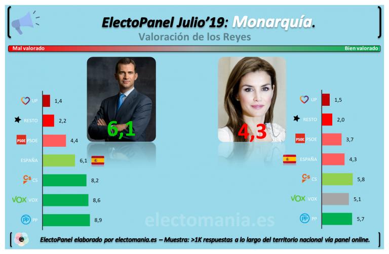 EP Monarquía (Jul'19-IV): Felipe VI aprueba, Letizia suspende. Los españoles preferirían a Felipe VI al frente de una República.