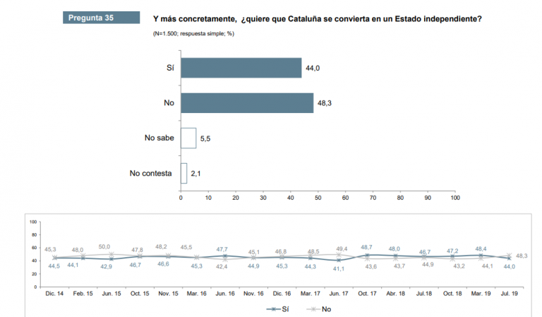 CEO Cataluña: desciende el independentismo, pero al mismo tiempo afianza su mayoría en el Parlament