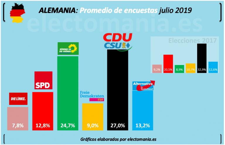 Alemania: la CDU recupera la primera posición