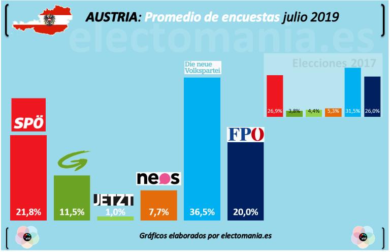 Austria: elecciones en septiembre, con opciones para prescindir de la ultraderecha