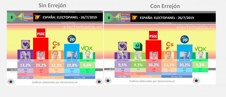 ElectoPanel (26J): tras la investidura fallida dispara la abstención, que hace crecer a la derecha. El PSOE pierde 3 puntos en una semana