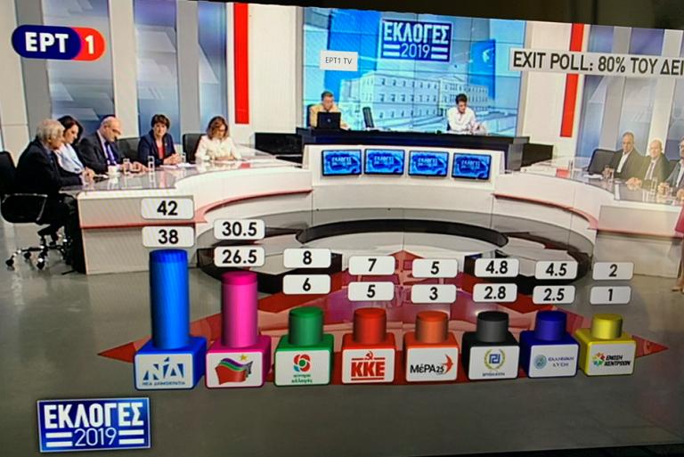 Grecia (elecciones 7J'19): Nueva Democracia logra la absoluta, Amanecer Dorado fuera del Parlamento