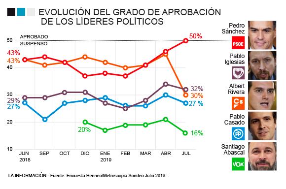 Metroscopia: más del 50% de votantes de Ciudadanos, a favor de la investidura de Sánchez. Desplome de la valoración de Rivera