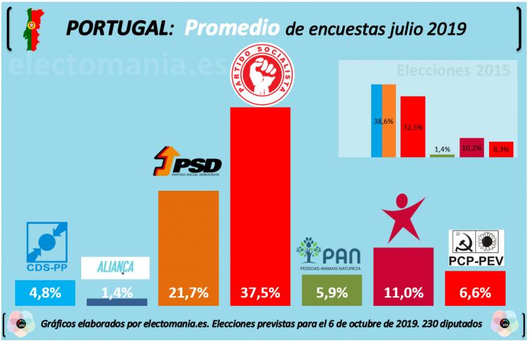 Portugal: el partido socialista busca no depender de sus socios de izquierda en las elecciones de octubre