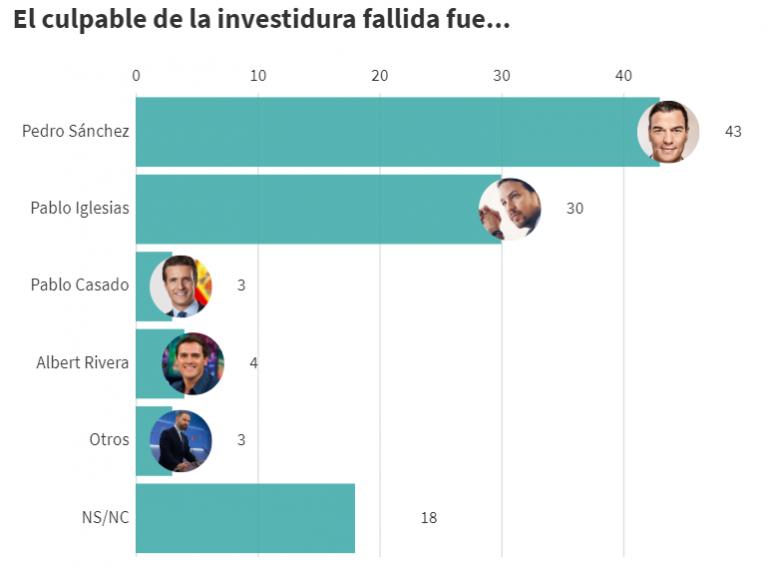 YouGov: la mayoría quiere un acuerdo entre PSOE y Podemos