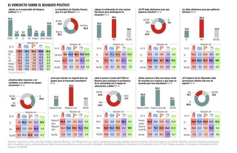 NC Report: Sánchez es visto como el culpable del bloqueo de Gobierno