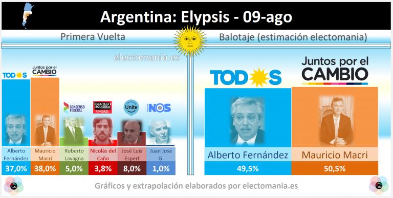 Argentina (la encuesta prohibida): empate técnico Macri-Fernández. Espert lucha por la tercera plaza