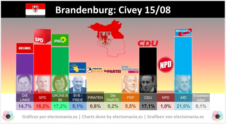 Brandenburg (15A): Die AfD würde die Wahlen gewinnen und das Land blau färben, indem sie in 26 Distrikten gewinnt | victoria de AfD que tiñe de azul el land al ganar en 26 distritos