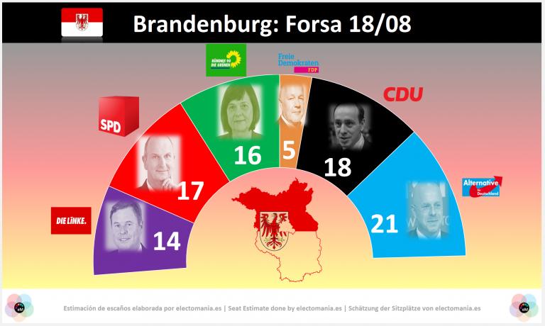 Brandemburgo (18A): AfD ganaría las elecciones y solo un tripartito podría impedir su participación en el Gobierno