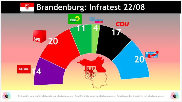 Brandemburgo (22A): empate SPD/AfD con el 22%. La coalición bielorrusa podría gobernar