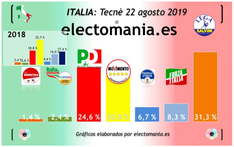 Italia (22A): caída de Lega, suben PD y M5*