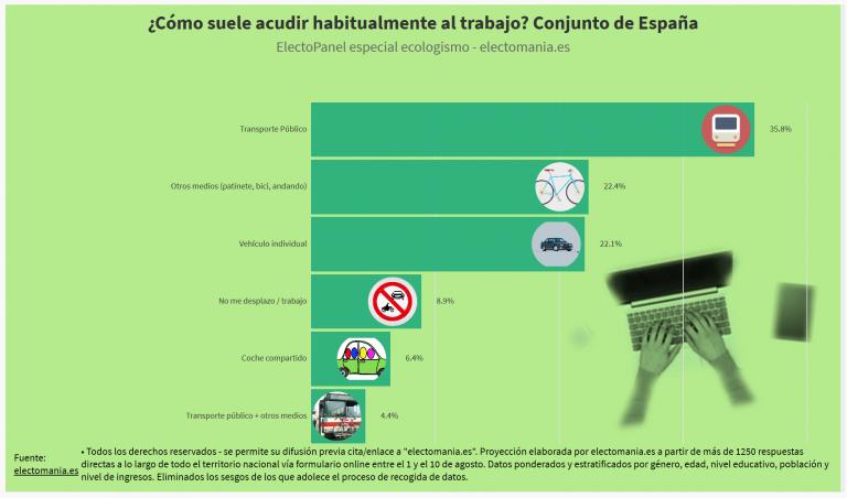 ElectoPanel ecologismo (12A): un 36% de españoles va a trabajar en transporte público, el 22% en vehículo propio. Los votantes de PP y Vox, los que más tiran de coche.