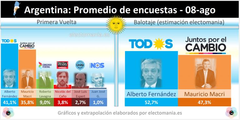 Argentina (8A): ventaja de 5 puntos de 'Todos' (Kirchner) en el promedio de encuestas para las PASO