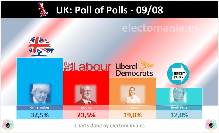 UK (9A): Johnson holds Con seats, descent of the Labour Party, rise of Lib Dems & SNP   UK: Johnson conserva escaños conservadores, caída de Corbyn y subida de Liberales y nacionalistas escoceses