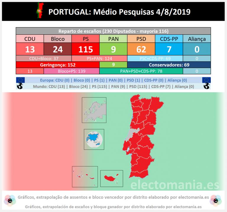 Portugal (04/08): o PS para um assento de maioria absoluta, PAN de quinta força com 9 assentos |El PS a un escaño de la absoluta, los animalistas quinta fuerza con 9 escaños.