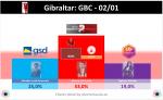 Gib10A1