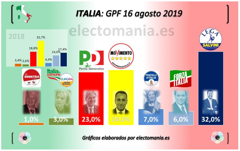 Italia: Dimite el Primer Ministro. Hacia elecciones anticipadas