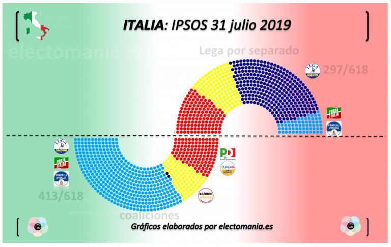 Italia (10A): la Lega arrasaría en unas nuevas elecciones (roza el 40% y la absoluta en la Cámara)