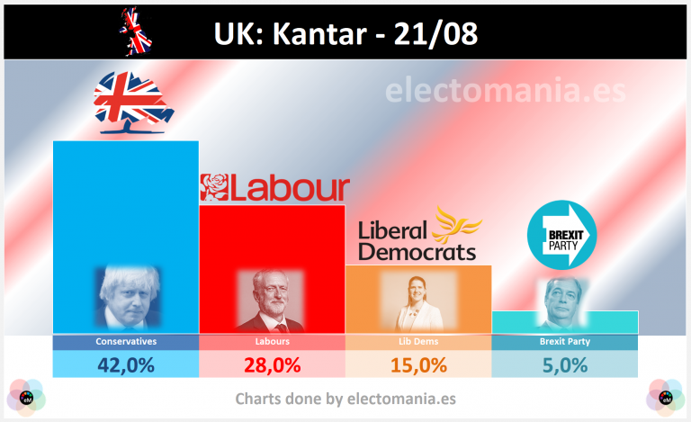 UK (Kantar – 21A): los conservadores arrasarían con más del 40% fagocitando al Brexit P