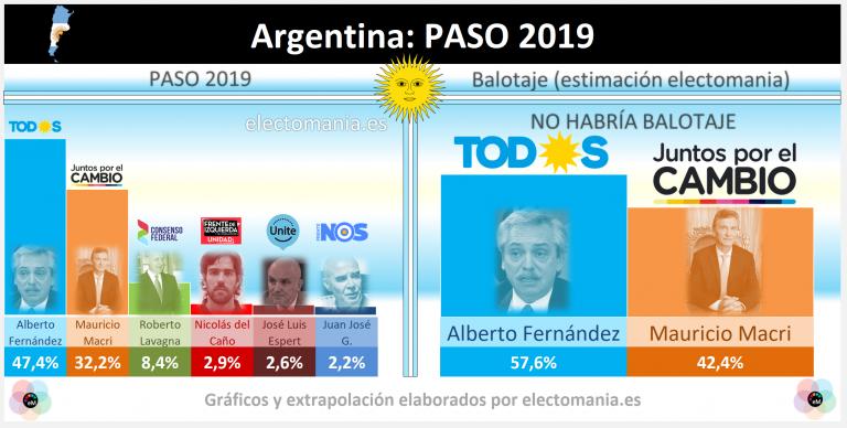 Argentina (PASO 2019): el peronismo arrasa y supera a Macri por 15 puntos
