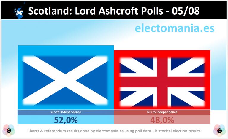 Escocia: el SI a la independencia ganaría hoy en un nuevo referendum|Scotland: YES to independence would win in the IndyRef2