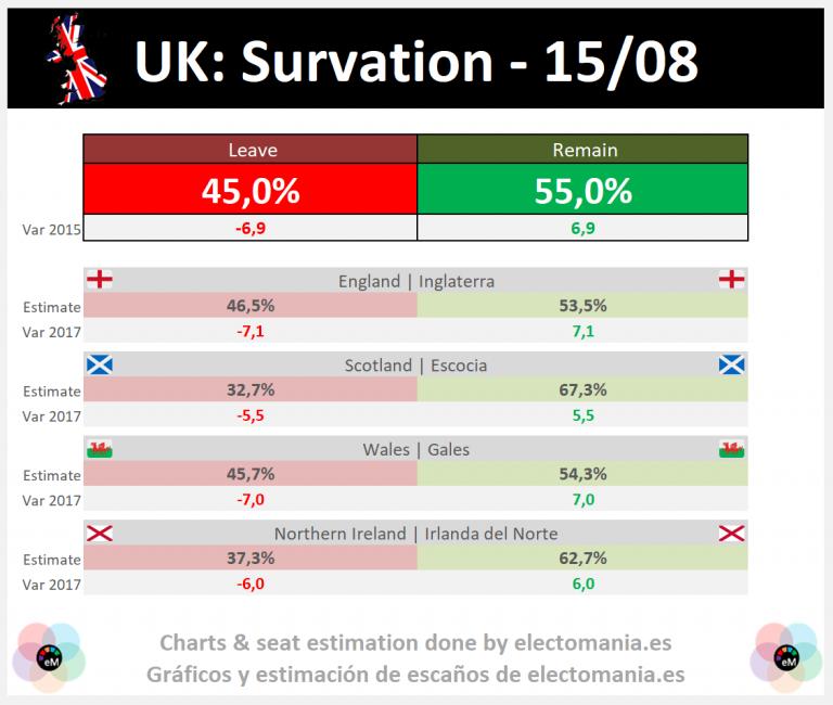 UK (Survation): Remain would win in a new Brexit referendum by 5p, with victory in England, Scotland, Wales & Northern Ireland | el no al Brexit ganaría por 5 puntos con victoria en los 4 países de UK