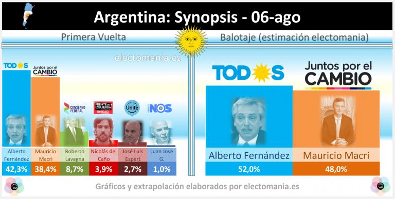 Argentina: la última encuesta publicada (Synopsis) apunta a un escenario apretado, con revés para Macri