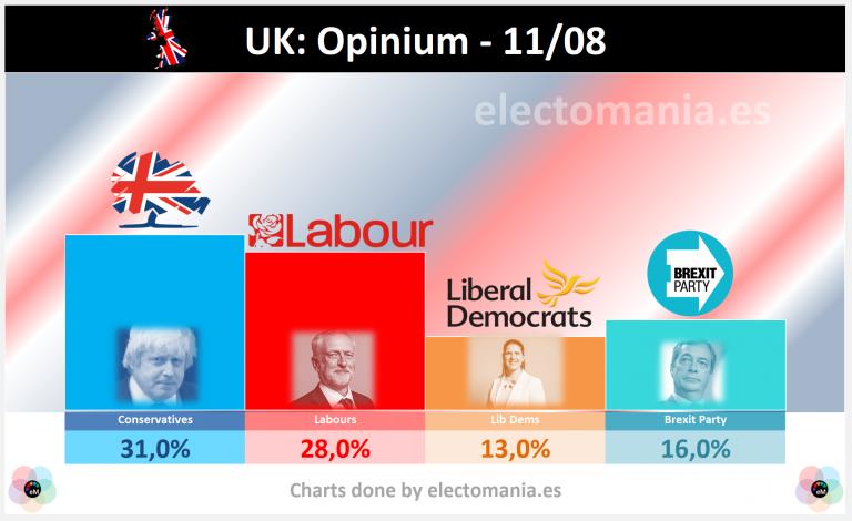 UK (Opinium 11A): Cons 31% vs Labs 28% with Brexit Party third (16%). Hung Parliament | Cons 31% vs Labs 28% con el Brexit Party tercero (16%). Parlamento sin mayorías