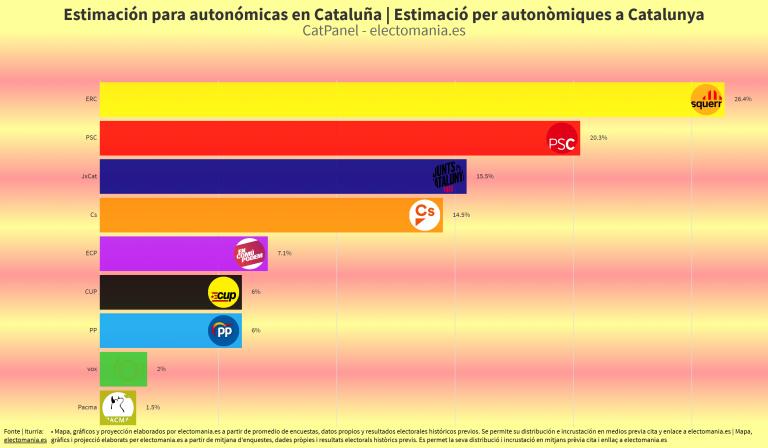 CatPanel (20A): ERC ganaría las elecciones en Cataluña. El naranja de Ciudadanos desaparece del mapa