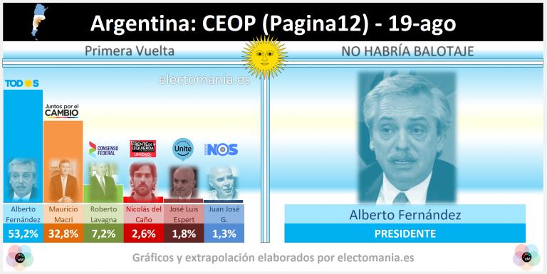 Argentina (CEOP – 19A): Fernández ganaría a Macri por más de 20 puntos en la primera vuelta de las Presidenciales