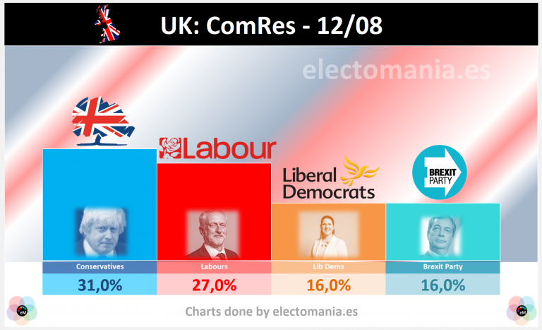 UK (ComRes): tie between LibDem and Brexit Party   empate entre Liberales y el Brexit P