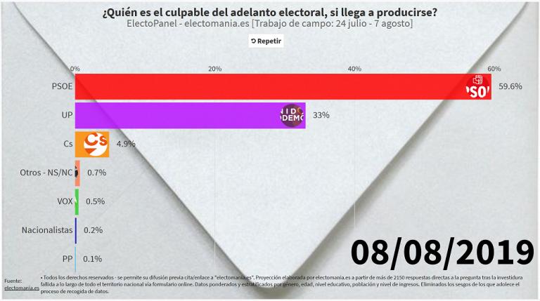 #ElectoPanel (8A): los españoles siguen viendo al PSOE como culpable del bloqueo político