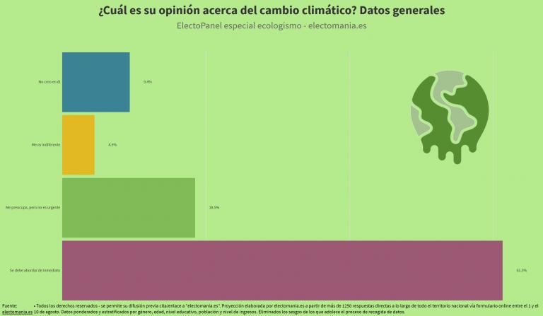 ElectoPanel ecologismo: el 60% de los españoles creen que se debe abordar de inmediato la lucha contra el cambio climático