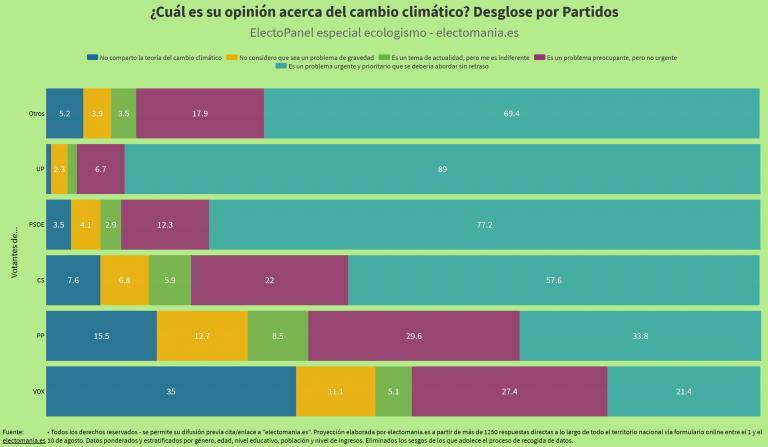 ElectoPanel ecologismo: el 35% de los votantes de Vox declaran no creer en el cambio climático