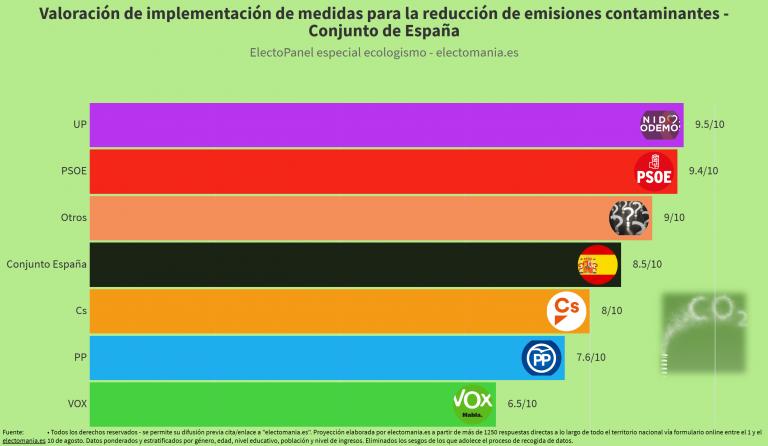 ElectoPanel ecologismo: apoyo a la reducción de emisiones contaminantes. Los votantes de Vox, los que más se oponen.
