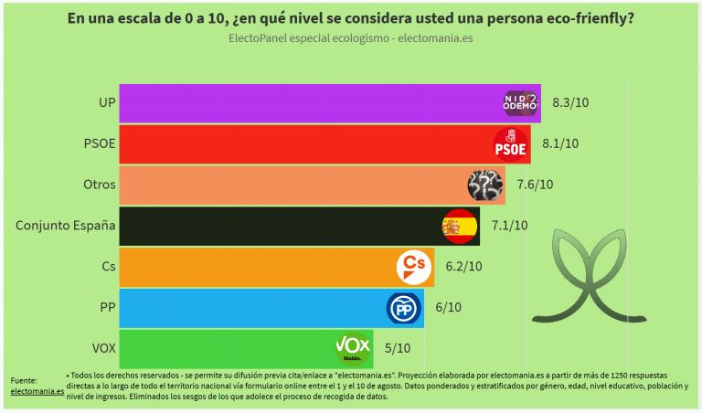 Electopanel ecologismo (13A): los españoles se consideran 'eco-friendly'. Los votantes de Vox, los que menos ecologistas se consideran