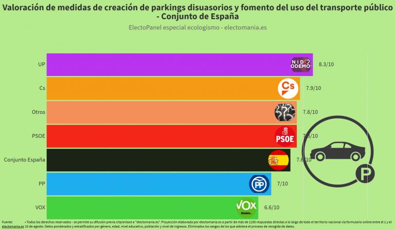 Electopanel ecologismo: la creación de parkings disuasorios, convence