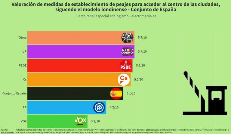ElectoPanel ecologismo: los españoles divididos ante la instauración de peajes para acceder al centro de las ciudades
