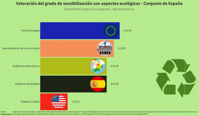ElectoPanel ecologismo: la UE y los Ayuntamientos aprueban en sensibilización ecológica, autonomías y Gobierno central suspenden