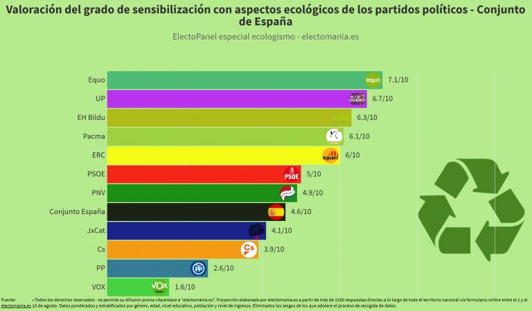 ElectoPanel ecologismo: valoración de sensibilidad ecológica por partidos. Equo, UP, EH Bildu y Pacma los más valorados. Vox, PP, Cs y JxCat los que menos.